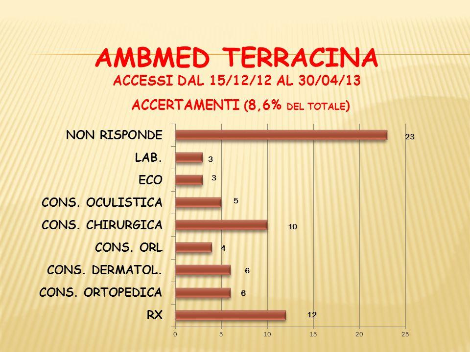 AMBMED TERRACINA ACCESSI DAL 15/12/12 AL 30/04/13 ACCERTAMENTI ( 8,6% DEL TOTALE )