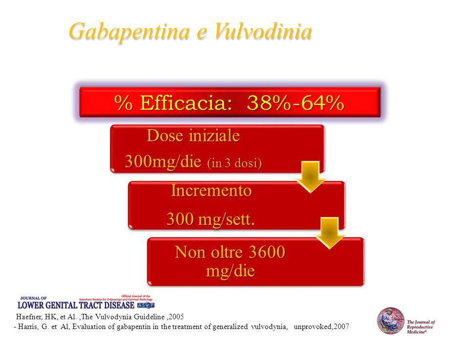 - Haefner, HK, et Al.,The Vulvodynia Guideline,2005 - Harris, G.