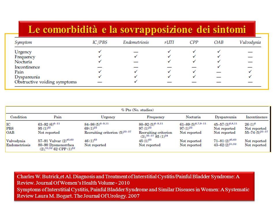 Utilizzo di un preparato enzimatico (Wobenzym Vital) nella terapia della Vestibolodinia associata a Sindrome della vescica dolorosa: Studio Pilota Gruppo A - Tens+Amitriptilina+Pregabalina -Wobenzim vital Gruppo B - Tens+Amitriptilina+Pregabalina 4,5 1,9 3,7 0,8