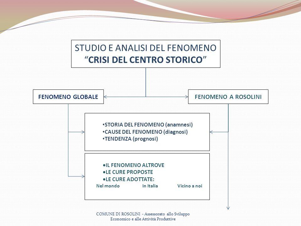 COMUNE DI ROSOLINI - Assessorato allo Sviluppo Economico e alle Attività Produttive STUDIO E ANALISI DEL FENOMENO CRISI DEL CENTRO STORICO FENOMENO GLOBALEFENOMENO A ROSOLINI STORIA DEL FENOMENO (anamnesi) CAUSE DEL FENOMENO (diagnosi) TENDENZA (prognosi) IL FENOMENO ALTROVE LE CURE PROPOSTE LE CURE ADOTTATE: Nel mondo In Italia Vicino a noi