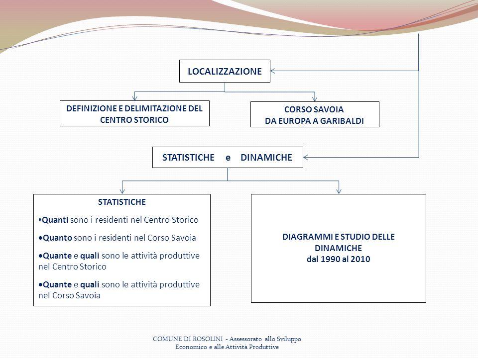 COMUNE DI ROSOLINI - Assessorato allo Sviluppo Economico e alle Attività Produttive LOCALIZZAZIONE DEFINIZIONE E DELIMITAZIONE DEL CENTRO STORICO CORSO SAVOIA DA EUROPA A GARIBALDI STATISTICHE e DINAMICHE STATISTICHE Quanti sono i residenti nel Centro Storico Quanto sono i residenti nel Corso Savoia Quante e quali sono le attività produttive nel Centro Storico Quante e quali sono le attività produttive nel Corso Savoia DIAGRAMMI E STUDIO DELLE DINAMICHE dal 1990 al 2010