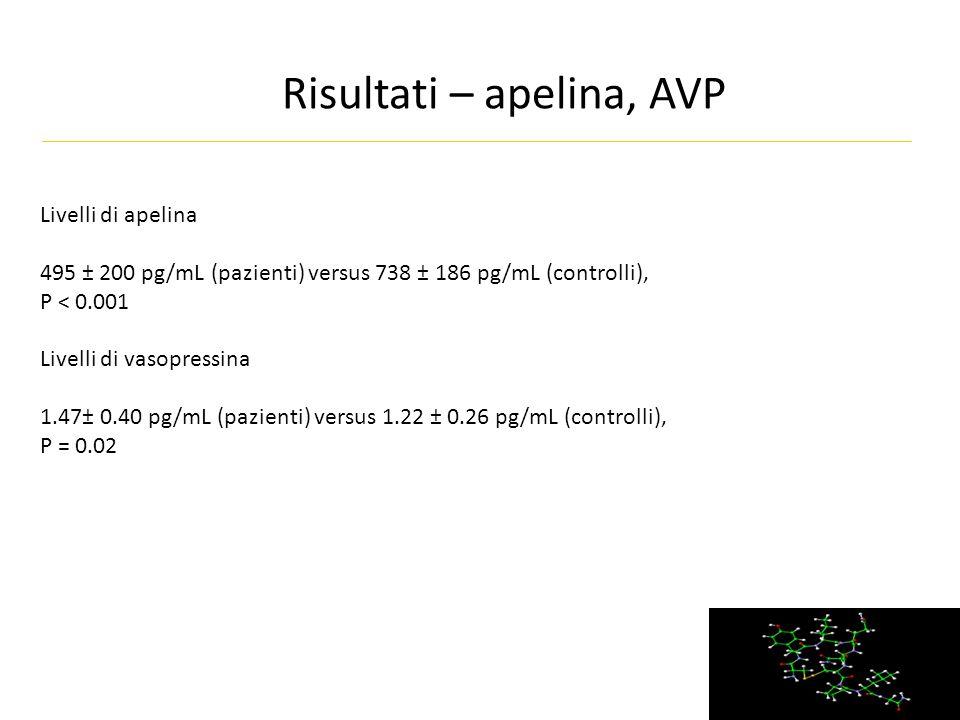 Risultati – apelina, AVP Livelli di apelina 495 ± 200 pg/mL (pazienti) versus 738 ± 186 pg/mL (controlli), P < 0.001 Livelli di vasopressina 1.47± 0.40 pg/mL (pazienti) versus 1.22 ± 0.26 pg/mL (controlli), P = 0.02