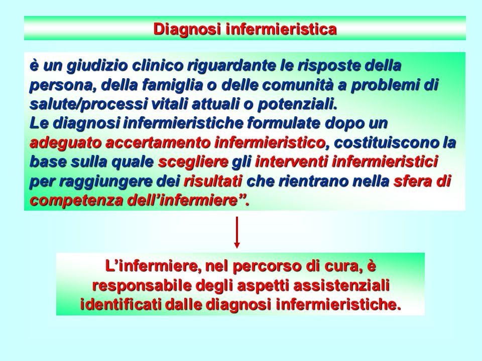 Diagnosi infermieristica è un giudizio clinico riguardante le risposte della persona, della famiglia o delle comunità a problemi di salute/processi vi