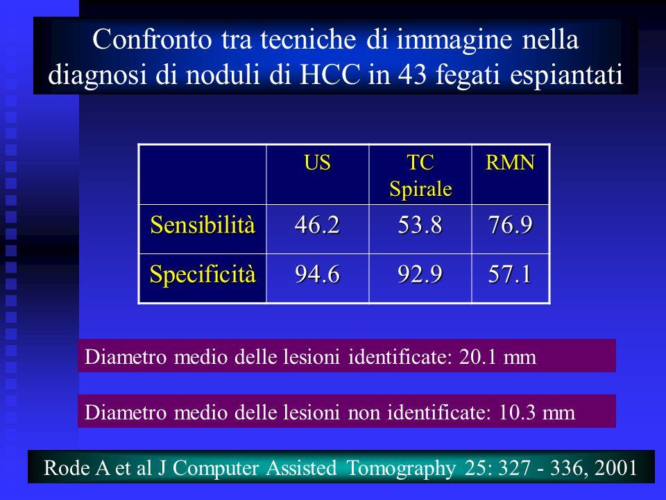 Corso di Laurea Specialistica in Medicina e Chirurgia - aa 2003 - 04 22 Confronto tra tecniche di immagine nella diagnosi di noduli di HCC in 43 fegat
