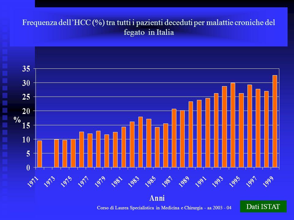 Corso di Laurea Specialistica in Medicina e Chirurgia - aa 2003 - 04 4 Frequenza dellHCC (%) tra tutti i pazienti deceduti per malattie croniche del f