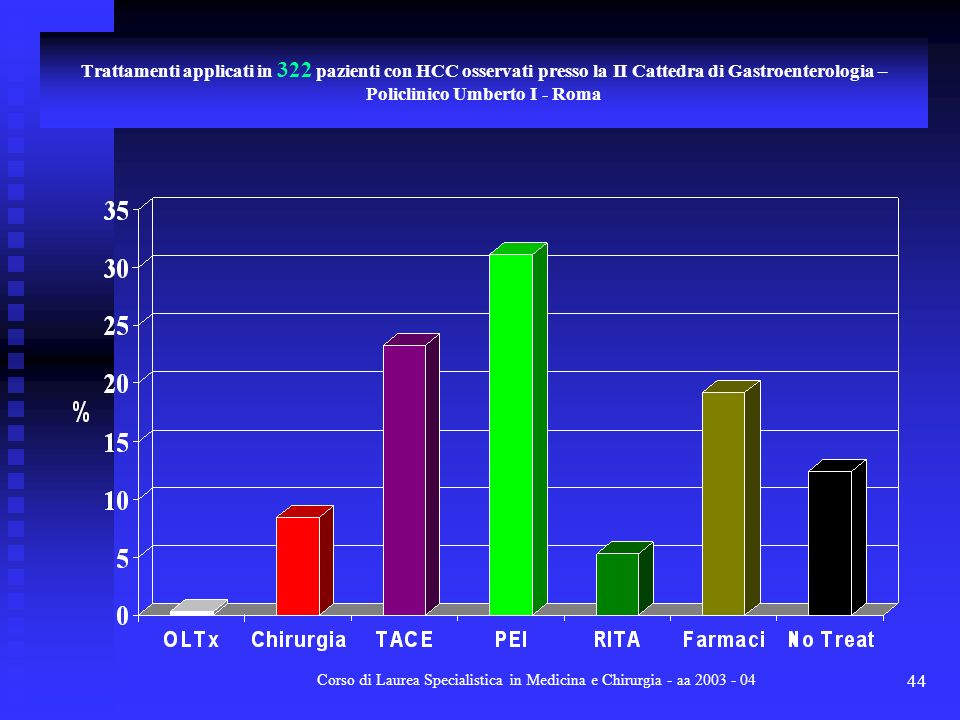 Corso di Laurea Specialistica in Medicina e Chirurgia - aa 2003 - 04 44 Trattamenti applicati in 322 pazienti con HCC osservati presso la II Cattedra