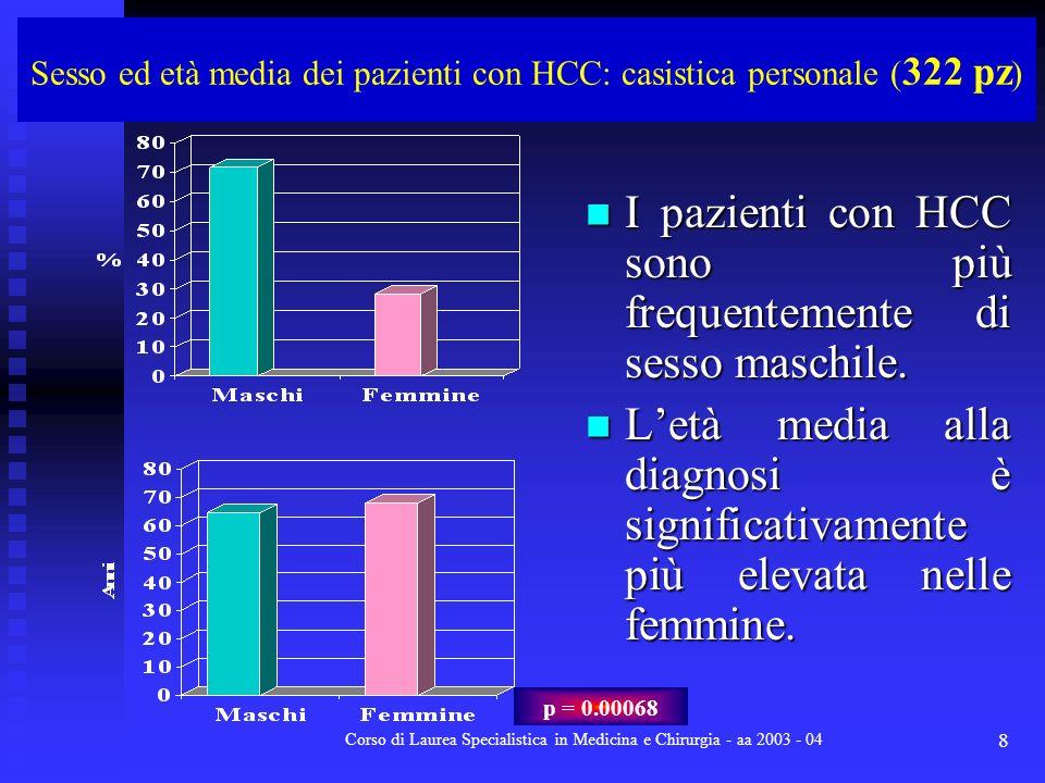 Corso di Laurea Specialistica in Medicina e Chirurgia - aa 2003 - 04 8 Sesso ed età media dei pazienti con HCC: casistica personale ( 322 pz ) I pazie