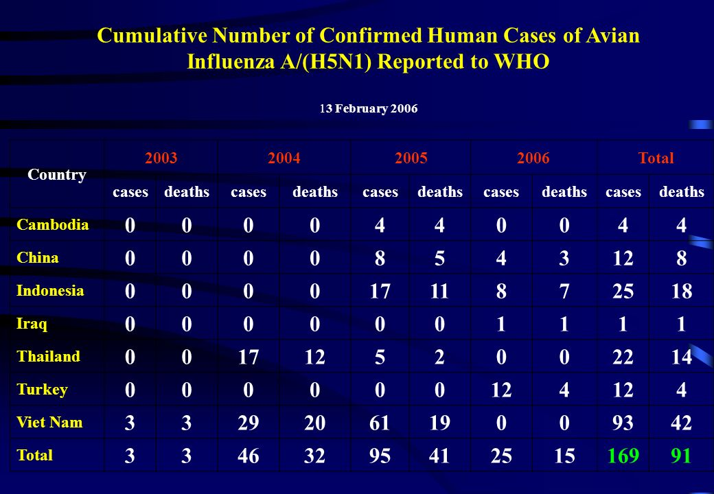 Cumulative Number of Confirmed Human Cases of Avian Influenza A/(H5N1) Reported to WHO 13 February 2006 Country 2003200420052006Total casesdeathscases