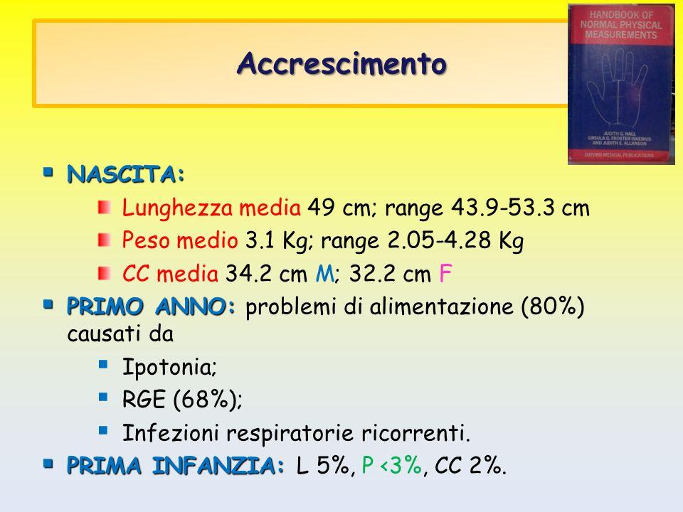 Accrescimento NASCITA: NASCITA: Lunghezza media 49 cm; range 43.9-53.3 cm Peso medio 3.1 Kg; range 2.05-4.28 Kg CC media 34.2 cm M; 32.2 cm F PRIMO AN