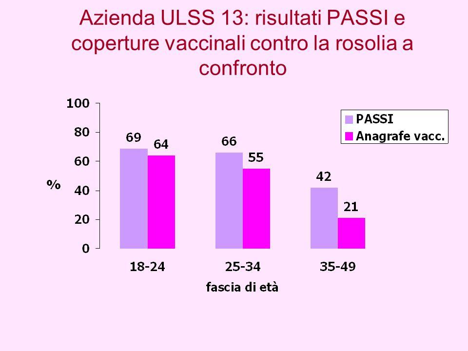 Azienda ULSS 13: risultati PASSI e coperture vaccinali contro la rosolia a confronto