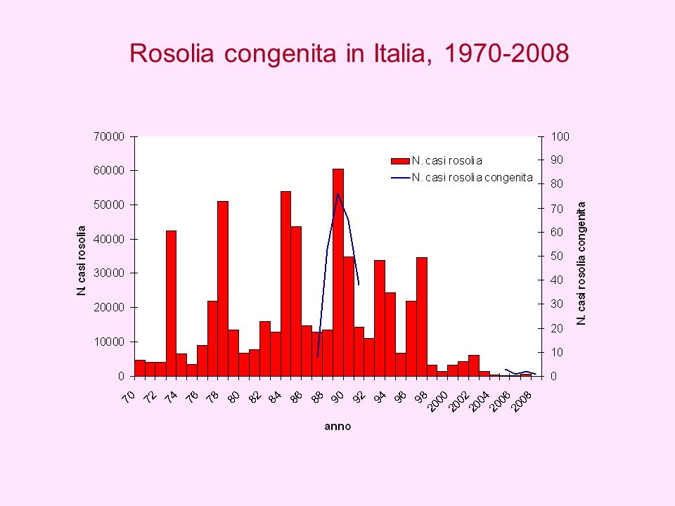 Sorveglianza della rosolia in gravidanza e della rosolia congenita Dal 2005 alla fine del 2008 sono stati segnalati: 110 casi di sospetta infezione da rosolia in gravidanza per 48 casi (44%) la diagnosi è stata confermata 19% erano straniere 38% precedenti gravidanze 21% rubeotest preconcezionale N.