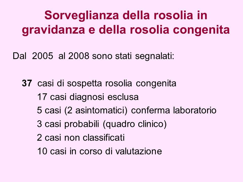 Sorveglianza della rosolia in gravidanza e della rosolia congenita Dal 2005 al 2008 sono stati segnalati: 37 casi di sospetta rosolia congenita 17 casi diagnosi esclusa 5 casi (2 asintomatici) conferma laboratorio 3 casi probabili (quadro clinico) 2 casi non classificati 10 casi in corso di valutazione