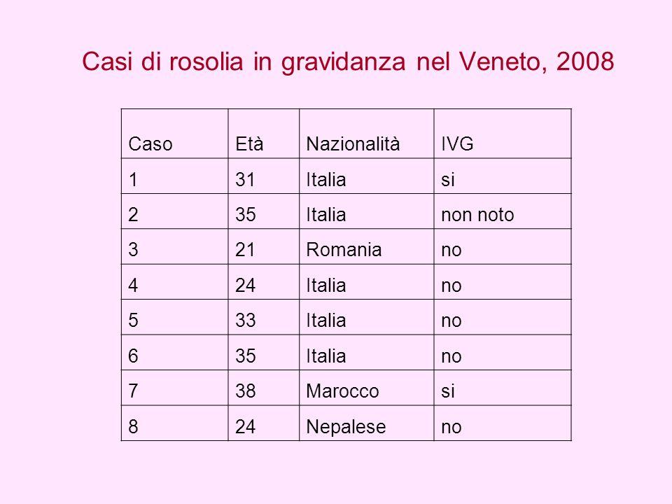 Casi di rosolia in gravidanza nel Veneto, 2008 CasoEtàNazionalitàIVG 131Italiasi 235Italianon noto 321Romaniano 424Italiano 533Italiano 635Italiano 73