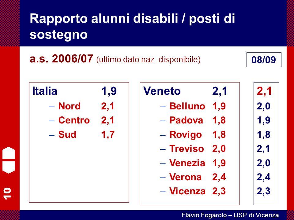 10 Flavio Fogarolo – USP di Vicenza Rapporto alunni disabili / posti di sostegno Italia1,9 –Nord2,1 –Centro2,1 –Sud1,7 a.s.