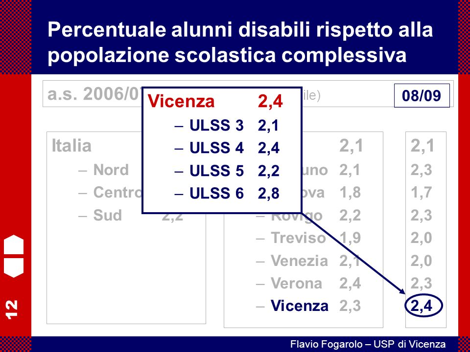 12 Flavio Fogarolo – USP di Vicenza Percentuale alunni disabili rispetto alla popolazione scolastica complessiva Italia2,3 –Nord2,3 –Centro2,4 –Sud2,2 a.s.