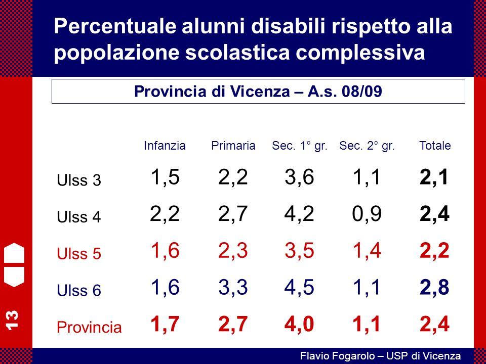 13 Flavio Fogarolo – USP di Vicenza Percentuale alunni disabili rispetto alla popolazione scolastica complessiva Provincia di Vicenza – A.s.