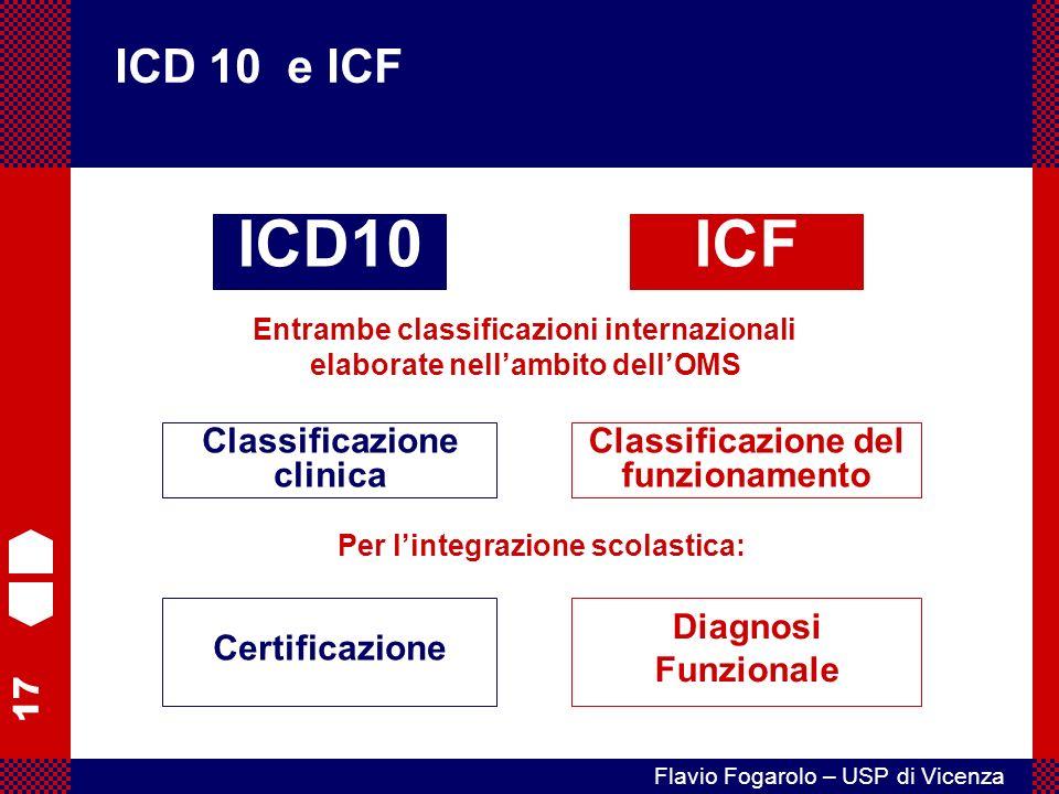 17 Flavio Fogarolo – USP di Vicenza ICD 10 e ICF ICD10ICF Classificazione clinica Classificazione del funzionamento Certificazione Diagnosi Funzionale Entrambe classificazioni internazionali elaborate nellambito dellOMS Per lintegrazione scolastica: