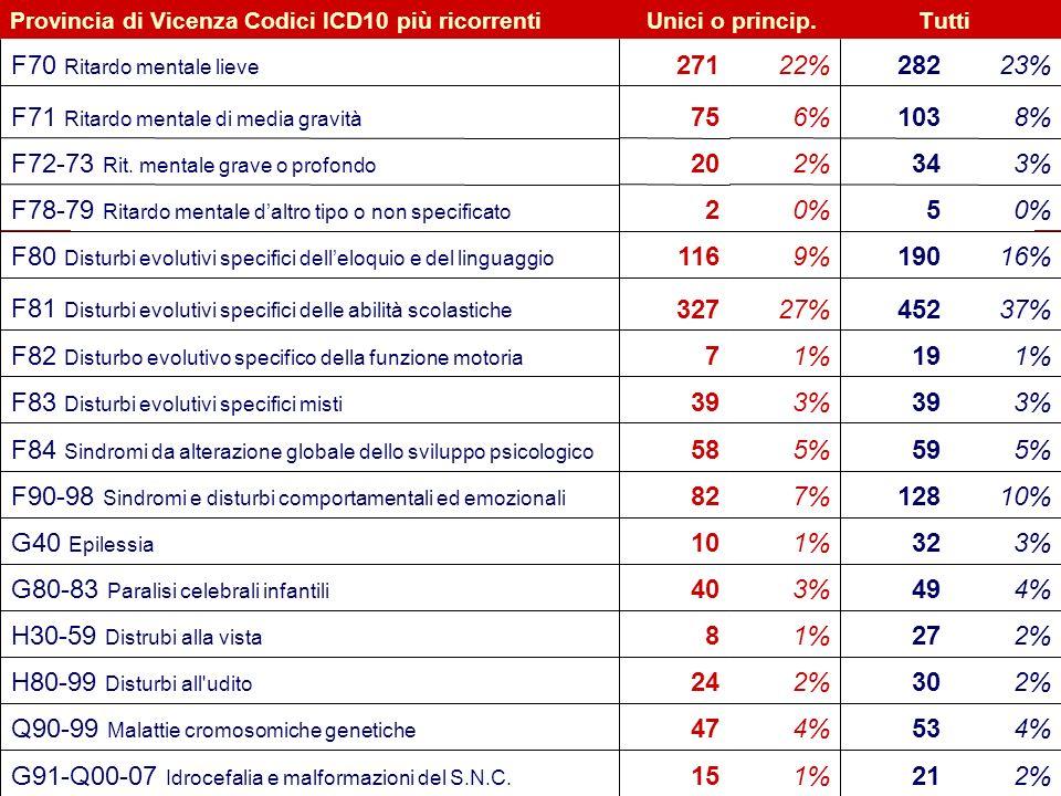21 Flavio Fogarolo – USP di Vicenza Provincia di Vicenza Codici ICD10 più ricorrentiUnici o princip.