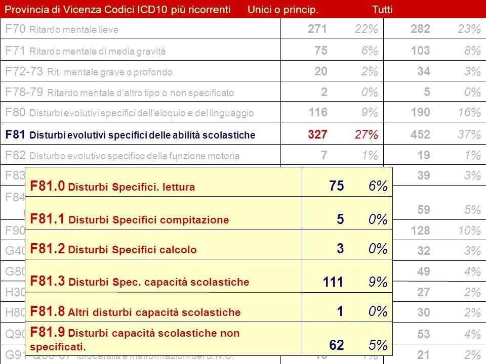 22 Flavio Fogarolo – USP di Vicenza Provincia di Vicenza Codici ICD10 più ricorrentiUnici o princip.