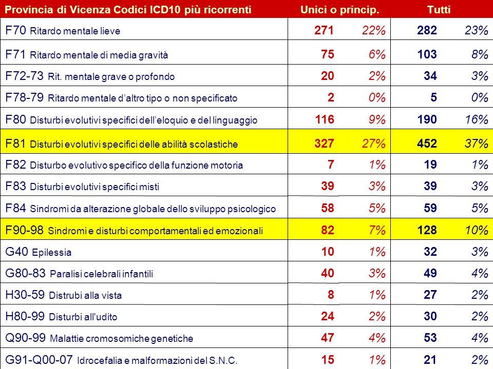 25 Flavio Fogarolo – USP di Vicenza Provincia di Vicenza Codici ICD10 più ricorrentiUnici o princip.