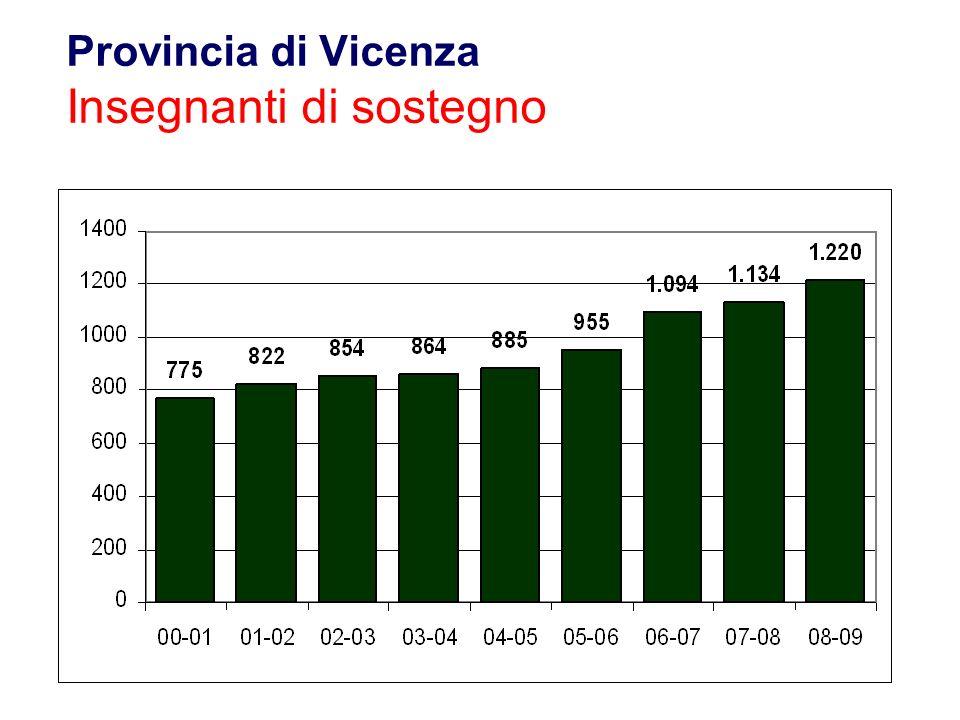 4 Flavio Fogarolo – USP di Vicenza Provincia di Vicenza Rapporto tra alunni con disabilità e insegnanti di sostegno