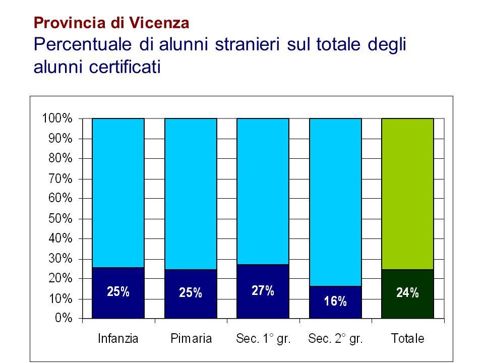 67 Flavio Fogarolo – USP di Vicenza Flavio Fogarolo Ufficio Scolastico Provinciale di Vicenza Interventi Educativi 0444 251106 flavio.fogarolo@istruzionevicenza.it