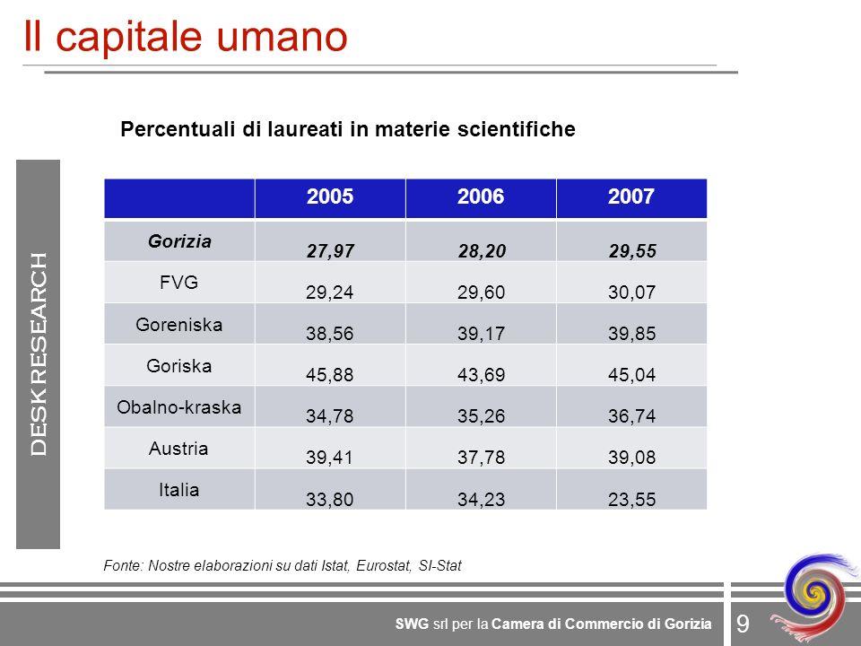 9 SWG srl per la Camera di Commercio di Gorizia Il capitale umano 200520062007 Gorizia 27,9728,2029,55 FVG 29,2429,6030,07 Goreniska 38,5639,1739,85 Goriska 45,8843,6945,04 Obalno-kraska 34,7835,2636,74 Austria 39,4137,7839,08 Italia 33,8034,2323,55 Percentuali di laureati in materie scientifiche Fonte: Nostre elaborazioni su dati Istat, Eurostat, SI-Stat DESK RESEARCH
