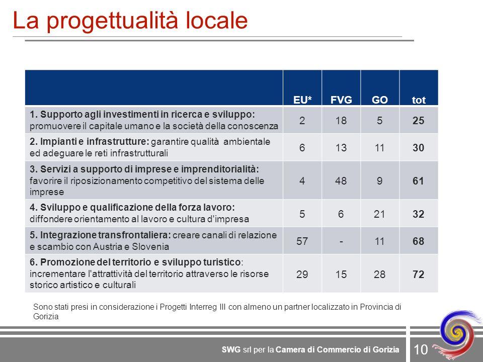 10 SWG srl per la Camera di Commercio di Gorizia La progettualità locale EU*FVGGOtot 1. Supporto agli investimenti in ricerca e sviluppo: promuovere i