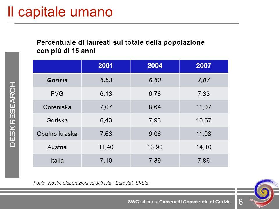 8 SWG srl per la Camera di Commercio di Gorizia Il capitale umano 200120042007 Gorizia6,536,637,07 FVG6,136,787,33 Goreniska7,078,6411,07 Goriska6,437,9310,67 Obalno-kraska7,639,0611,08 Austria11,4013,9014,10 Italia7,107,397,86 Percentuale di laureati sul totale della popolazione con più di 15 anni Fonte: Nostre elaborazioni su dati Istat, Eurostat, SI-Stat DESK RESEARCH