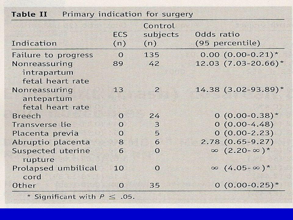 EMORRAGIE POST-CESAREO COAGULOPATIE DA CONSUMO Preeclampsia-eclampsia HELLP sindrome Distacco intempestivo di placenta
