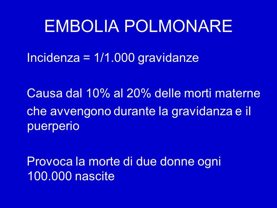 EMBOLIA POLMONARE Incidenza = 1/1.000 gravidanze Causa dal 10% al 20% delle morti materne che avvengono durante la gravidanza e il puerperio Provoca la morte di due donne ogni 100.000 nascite
