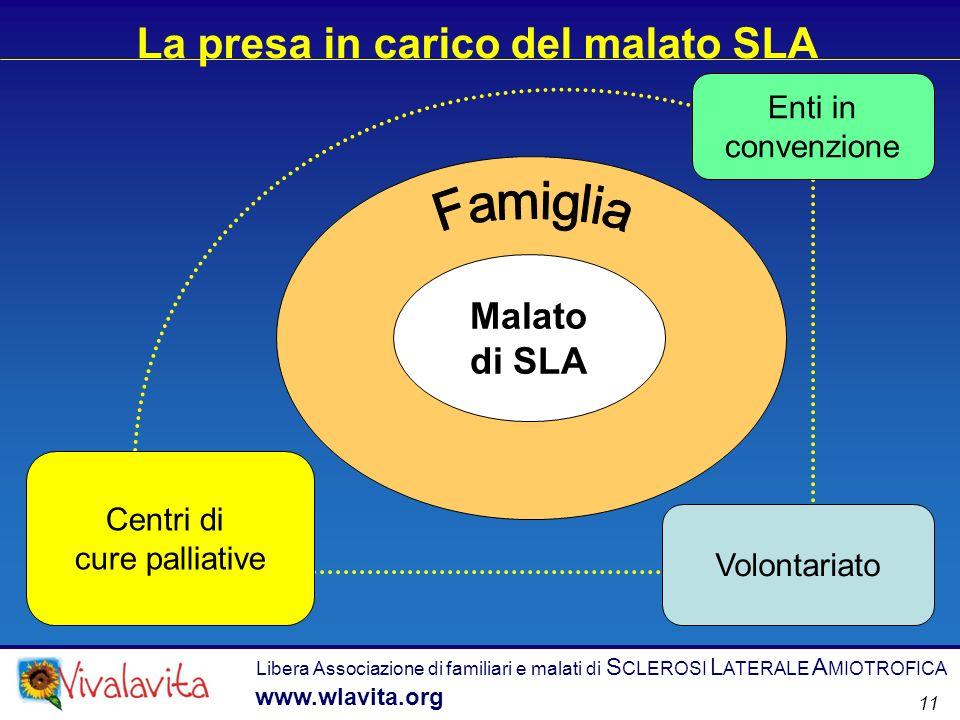 Libera Associazione di familiari e malati di S CLEROSI L ATERALE A MIOTROFICA www.wlavita.org 11 La presa in carico del malato SLA Malato di SLA Centr
