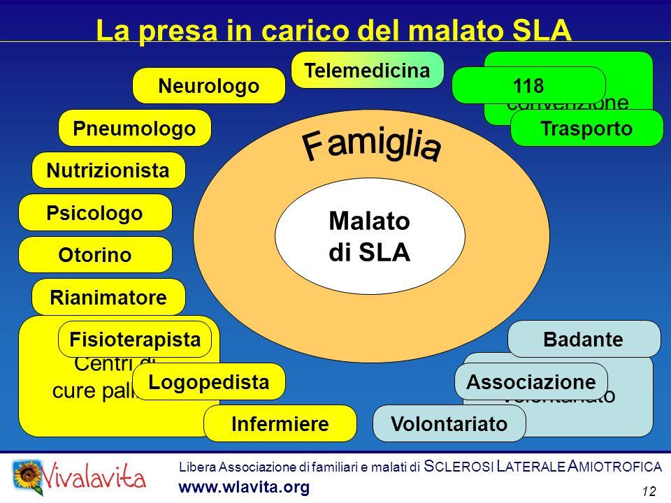 Libera Associazione di familiari e malati di S CLEROSI L ATERALE A MIOTROFICA www.wlavita.org 12 La presa in carico del malato SLA Malato di SLA Centr