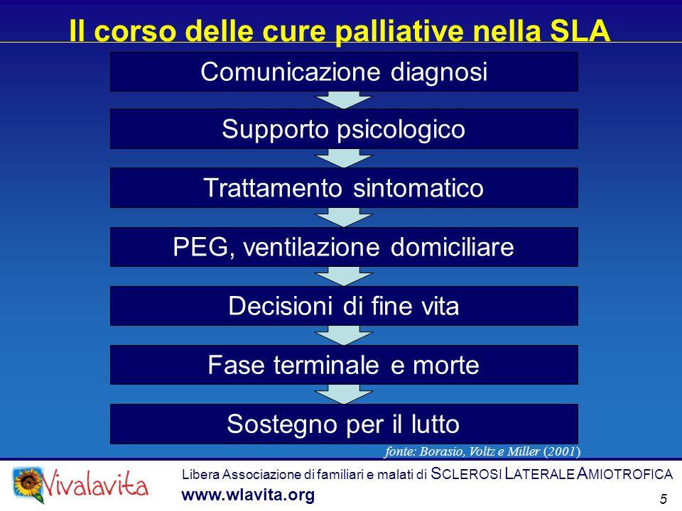 Il corso delle cure palliative nella SLA Libera Associazione di familiari e malati di S CLEROSI L ATERALE A MIOTROFICA www.wlavita.org Comunicazione d