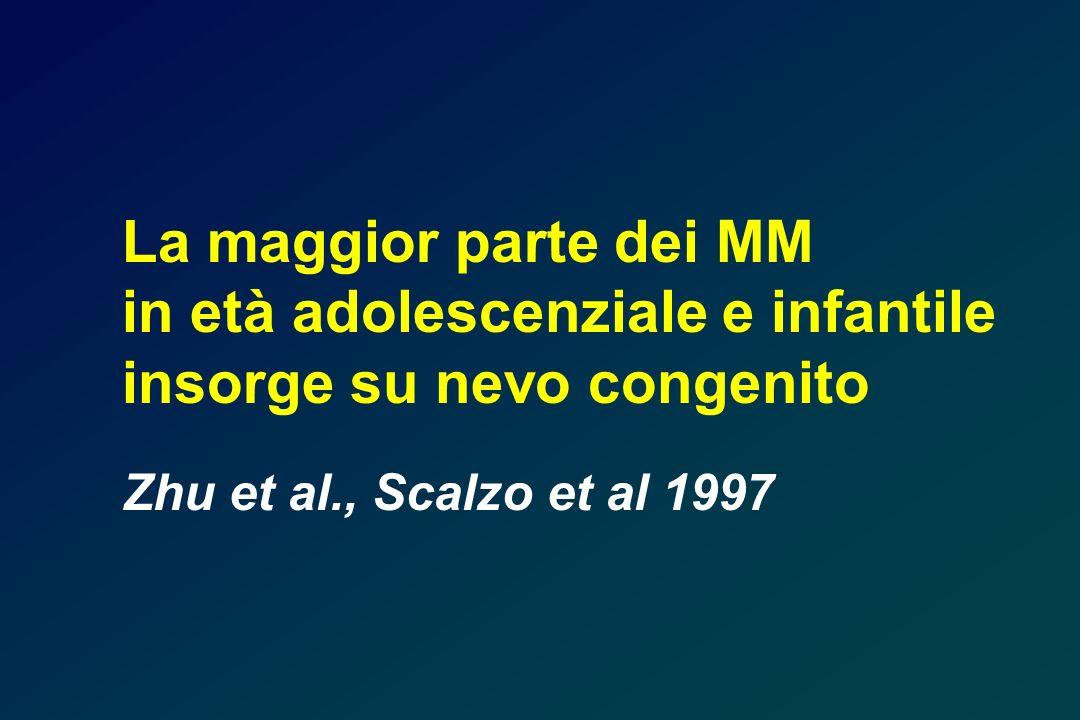 La maggior parte dei MM in età adolescenziale e infantile insorge su nevo congenito Zhu et al., Scalzo et al 1997
