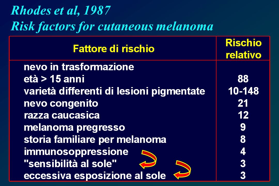 Rhodes et al, 1987 Risk factors for cutaneous melanoma
