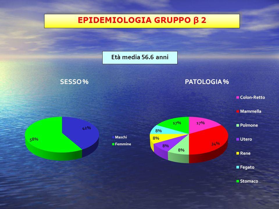 EPIDEMIOLOGIA GRUPPO β 2 Età media 56.6 anni