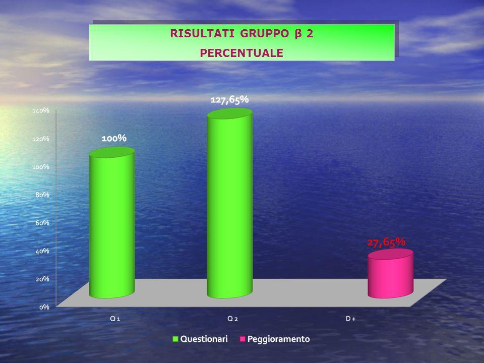 RISULTATI GRUPPO β 2 PERCENTUALE RISULTATI GRUPPO β 2 PERCENTUALE