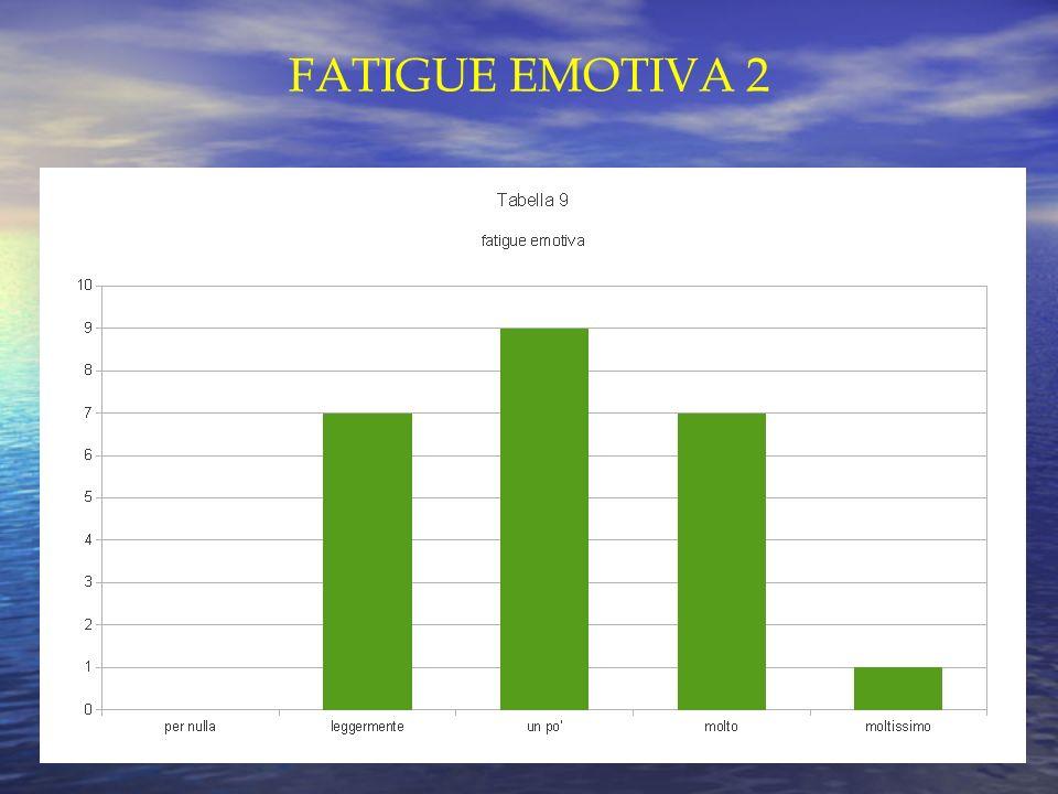 FATIGUE EMOTIVA 2