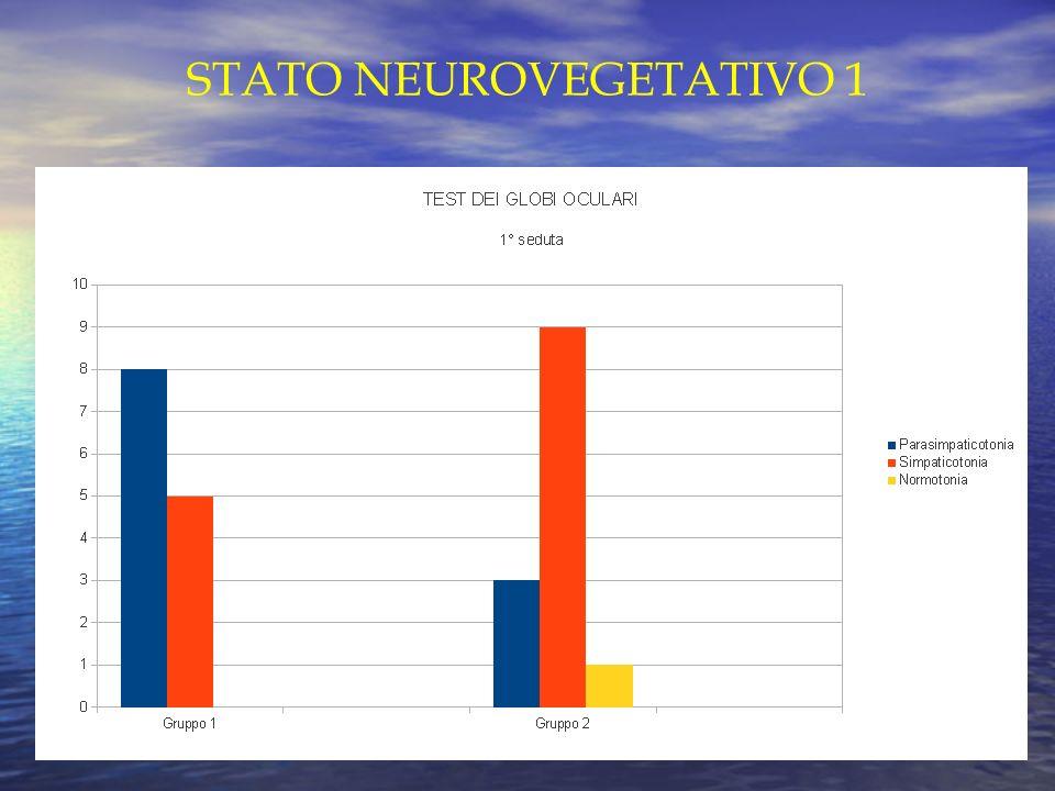 STATO NEUROVEGETATIVO 1