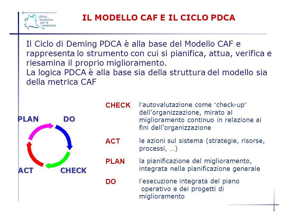 IL MODELLO CAF E IL CICLO PDCA PLAN DO ACT CHECK ACT CHECK Il Ciclo di Deming PDCA è alla base del Modello CAF e rappresenta lo strumento con cui si p