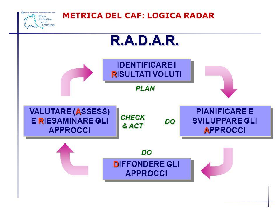 R.A.D.A.R. R IDENTIFICARE I RISULTATI VOLUTI A PIANIFICARE E SVILUPPARE GLI APPROCCI A R VALUTARE (ASSESS) E RIESAMINARE GLI APPROCCI D DIFFONDERE GLI