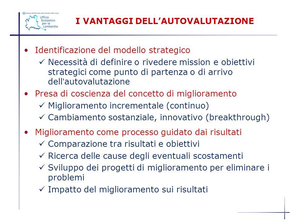 Identificazione del modello strategico Necessità di definire o rivedere mission e obiettivi strategici come punto di partenza o di arrivo dellautovalu