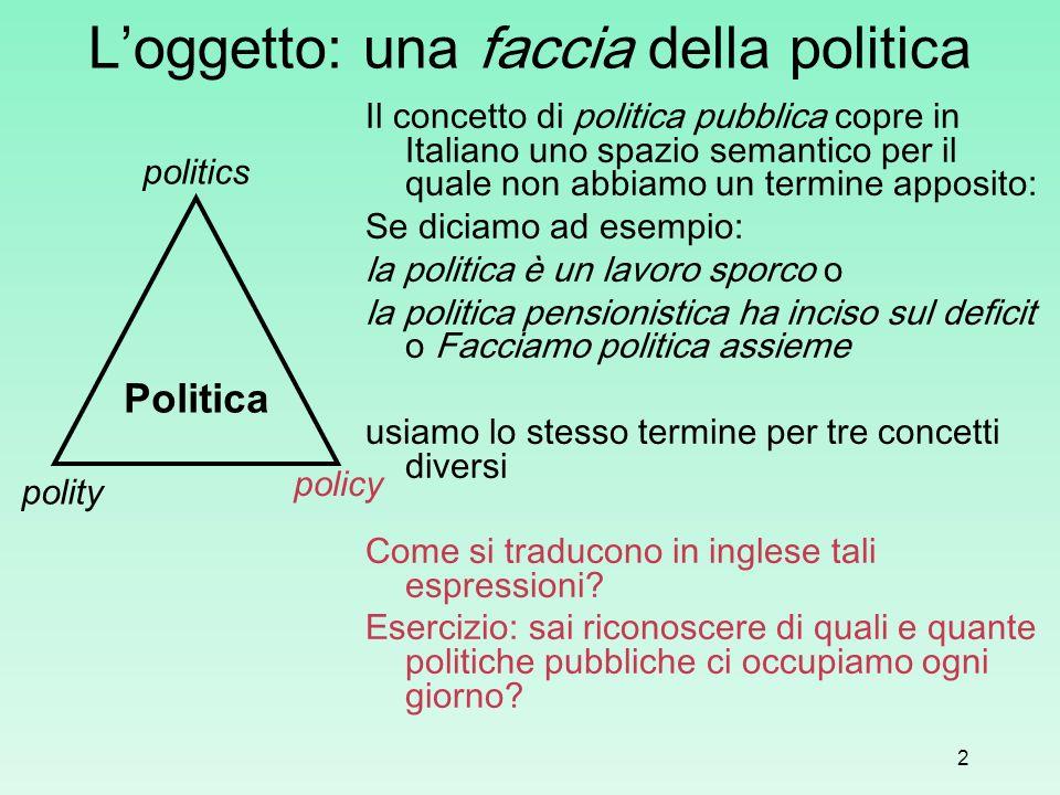 2 Loggetto: una faccia della politica Il concetto di politica pubblica copre in Italiano uno spazio semantico per il quale non abbiamo un termine appo