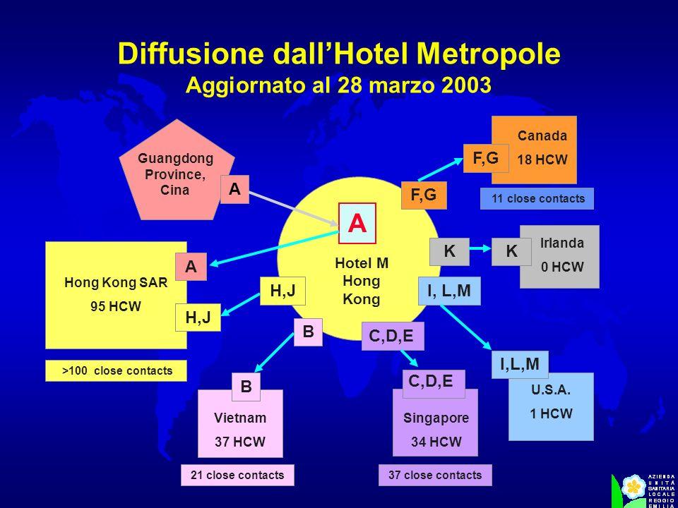 Hotel M Hong Kong Guangdong Province, Cina A A H,J A Hong Kong SAR 95 HCW >100 close contacts U.S.A. 1 HCW I, L,M K Irlanda 0 HCW K Singapore 34 HCW 3