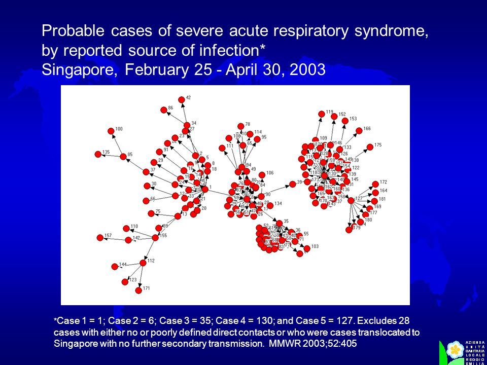 Probable cases of severe acute respiratory syndrome, by reported source of infection* Singapore, February 25 - April 30, 2003 * Case 1 = 1; Case 2 = 6; Case 3 = 35; Case 4 = 130; and Case 5 = 127.