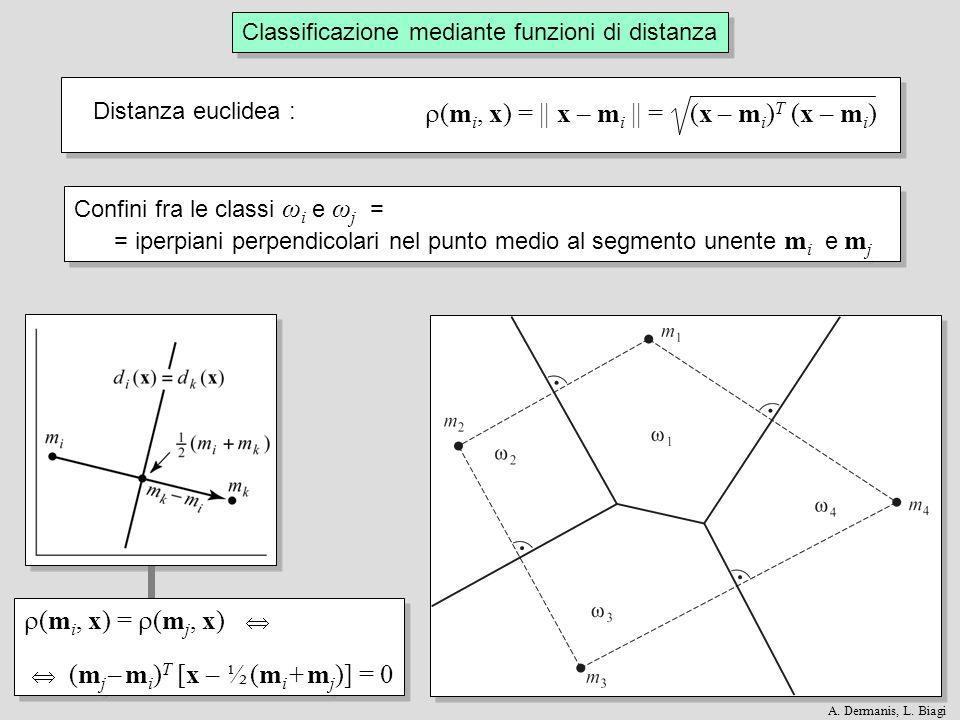 (m i, x) = || x – m i || = (x – m i ) T (x – m i ) Distanza euclidea : Classificazione mediante funzioni di distanza Confini fra le classi ω i e ω j =