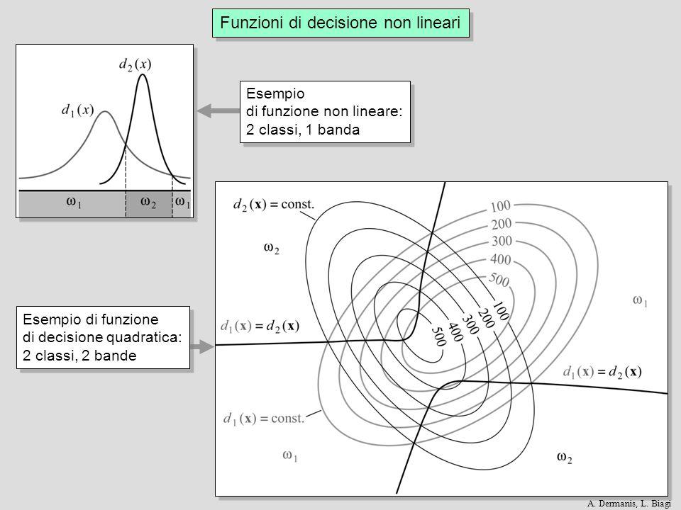 Funzioni di decisione non lineari Esempio di funzione non lineare: 2 classi, 1 banda Esempio di funzione non lineare: 2 classi, 1 banda Esempio di fun