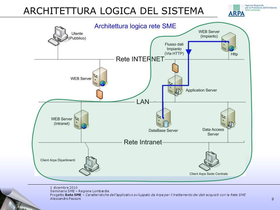 1 dicembre 2010 Seminario SME – Regione Lombardia Progetto Rete SME – Caratteristiche dellapplicativo sviluppato da Arpa per il trattamento dei dati a