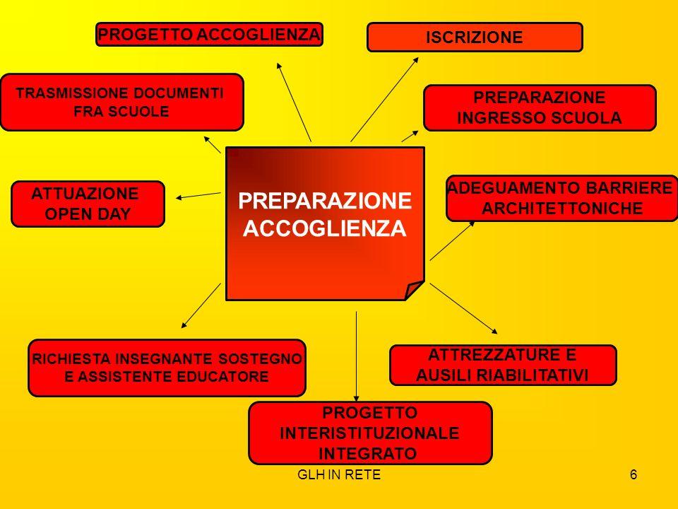 GLH IN RETE6 ISCRIZIONE PREPARAZIONE INGRESSO SCUOLA ADEGUAMENTO BARRIERE ARCHITETTONICHE ATTREZZATURE E AUSILI RIABILITATIVI PROGETTO INTERISTITUZION